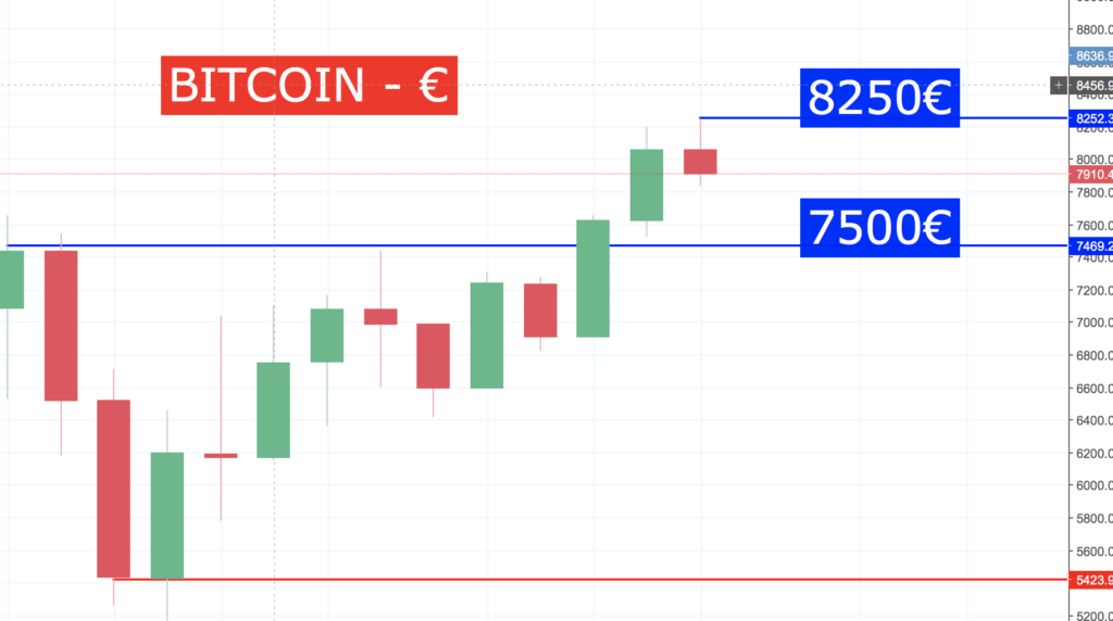 La folle semaine des Actions formation crypto Action Bitcoin 160118