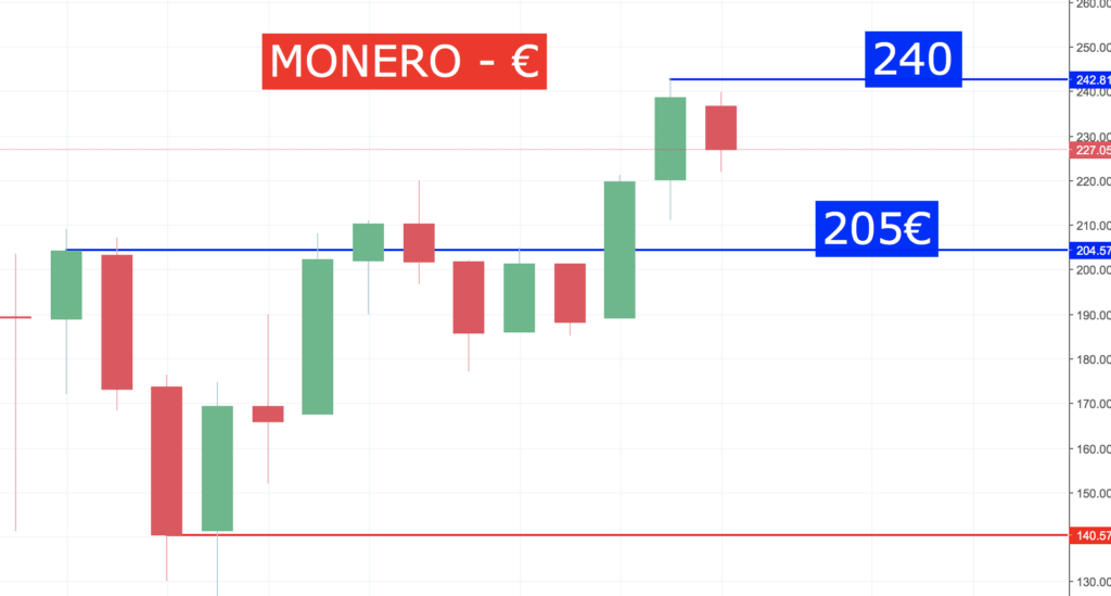 La folle semaine des Actions formation crypto Action Monero 160118