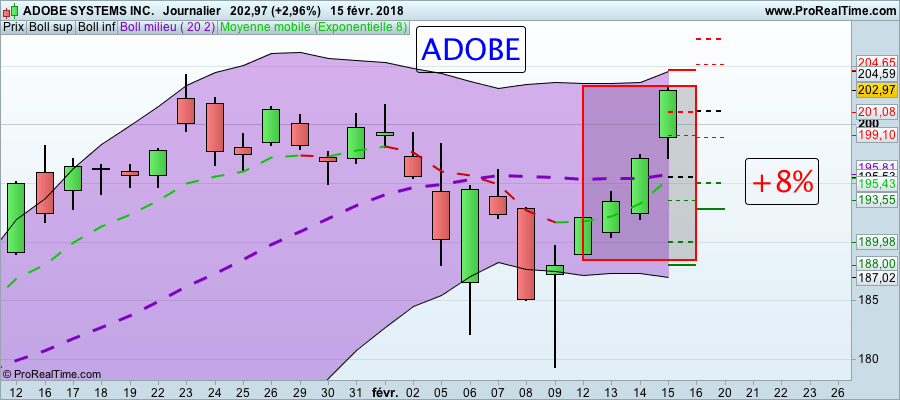 La folle semaine des Actions formation trading Action adobe 160118