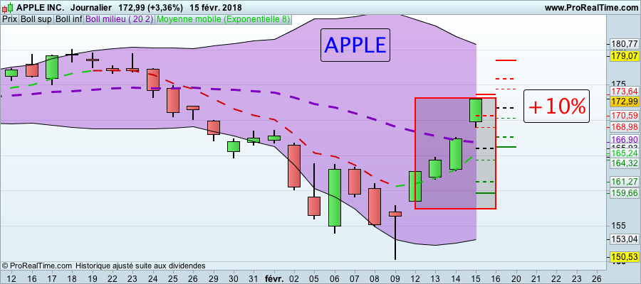 La folle semaine des Actions formation trading Action APPLE 160118