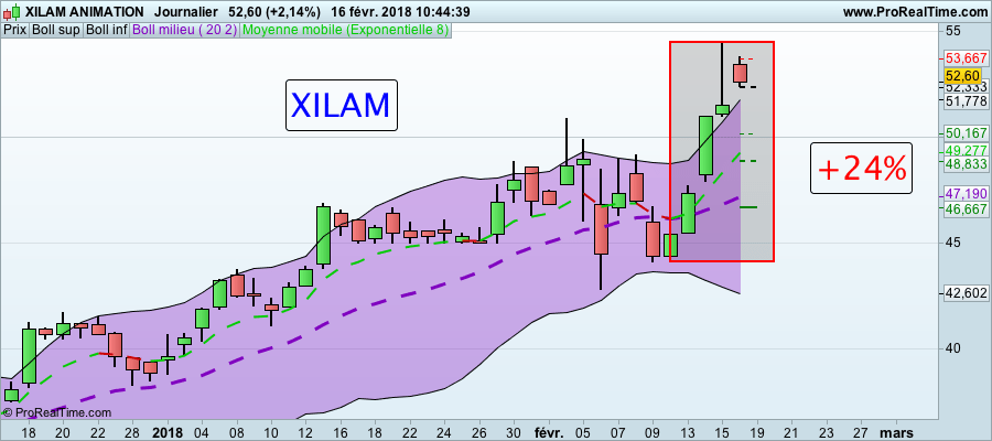 La folle semaine des Actions formation trading Action XILAM 160118