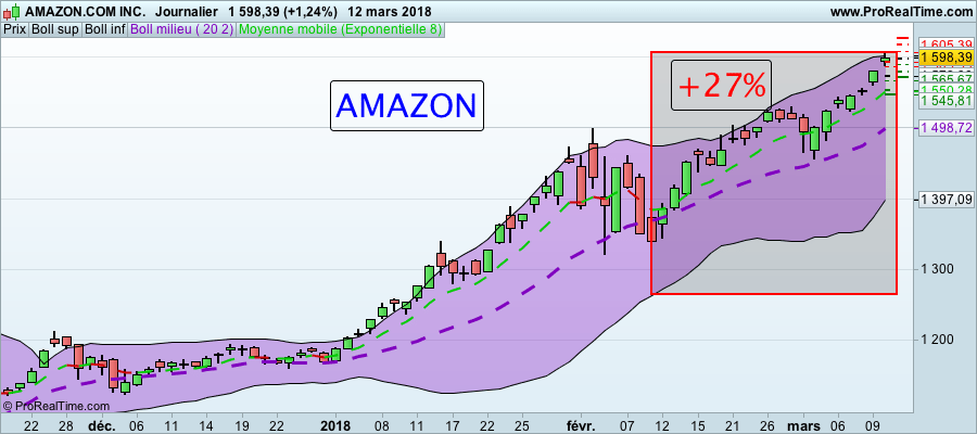 Formation Trading : Actions Américaines Action AMAZON BOURSE formation trading