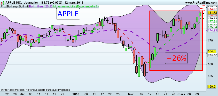 Formation Trading : Actions Américaines Action APPLE BOURSE formation trading