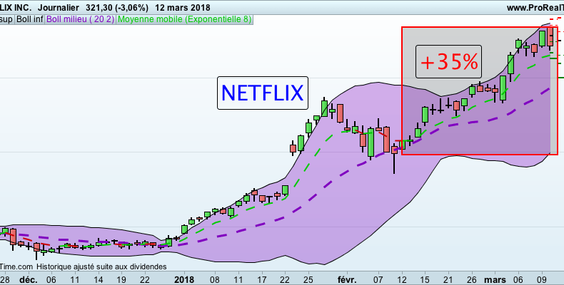 Action NETFLIX BOURSE formation trading