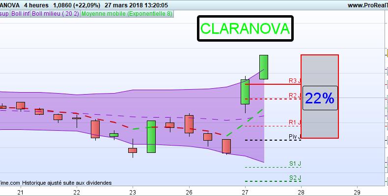 formation trading claranova action bourse