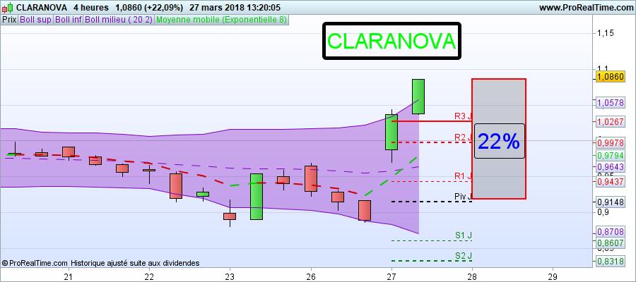 +22% dans la seance formation trading claranova action bourse