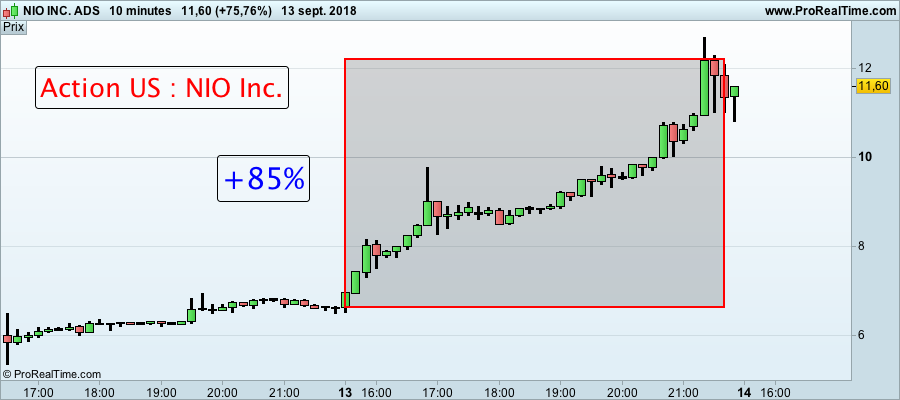 Action NIO Inc formation trading 140918