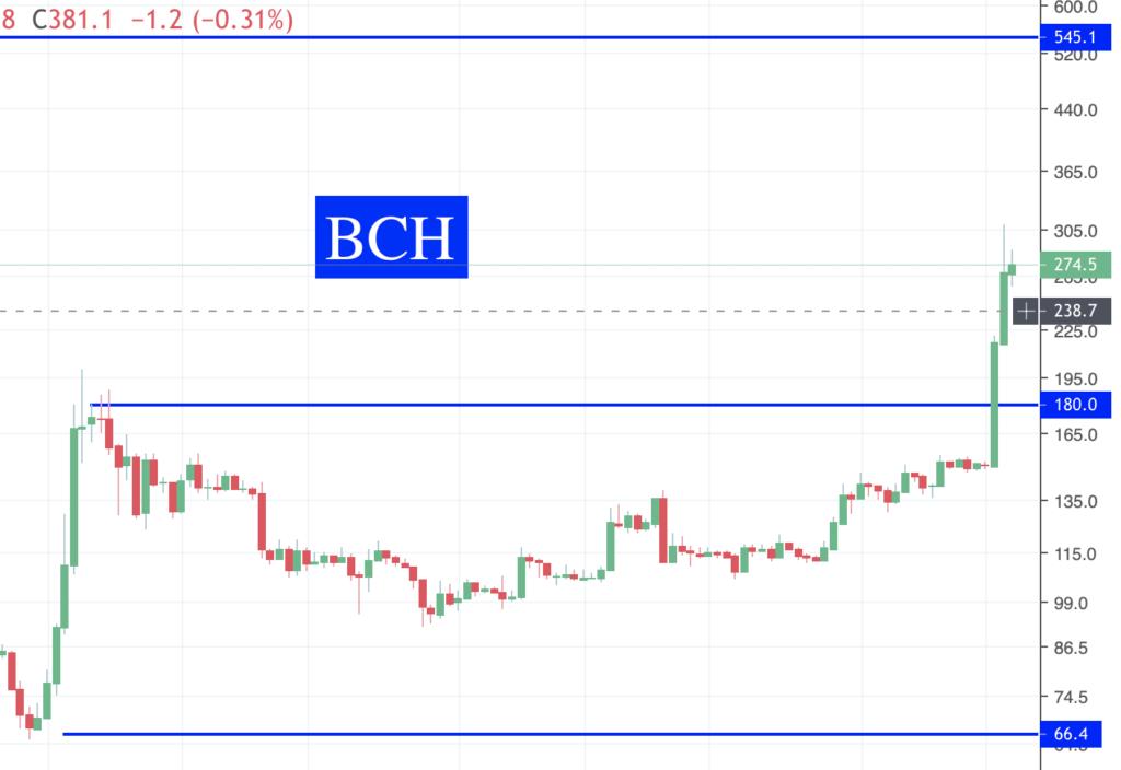 Des nouvelles des Crypto BCH