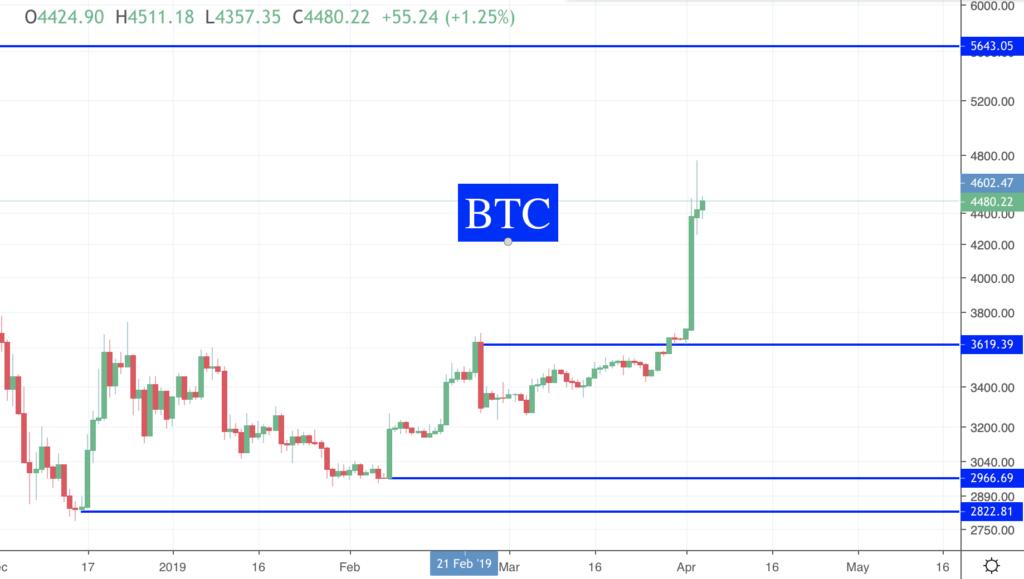 Des nouvelles des Crypto BTC
