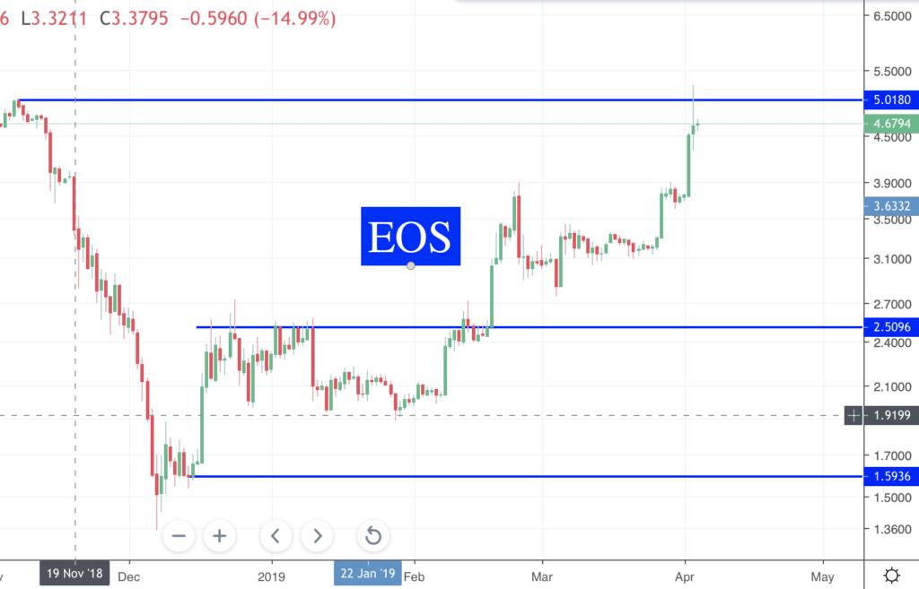 Des nouvelles des Crypto EOS