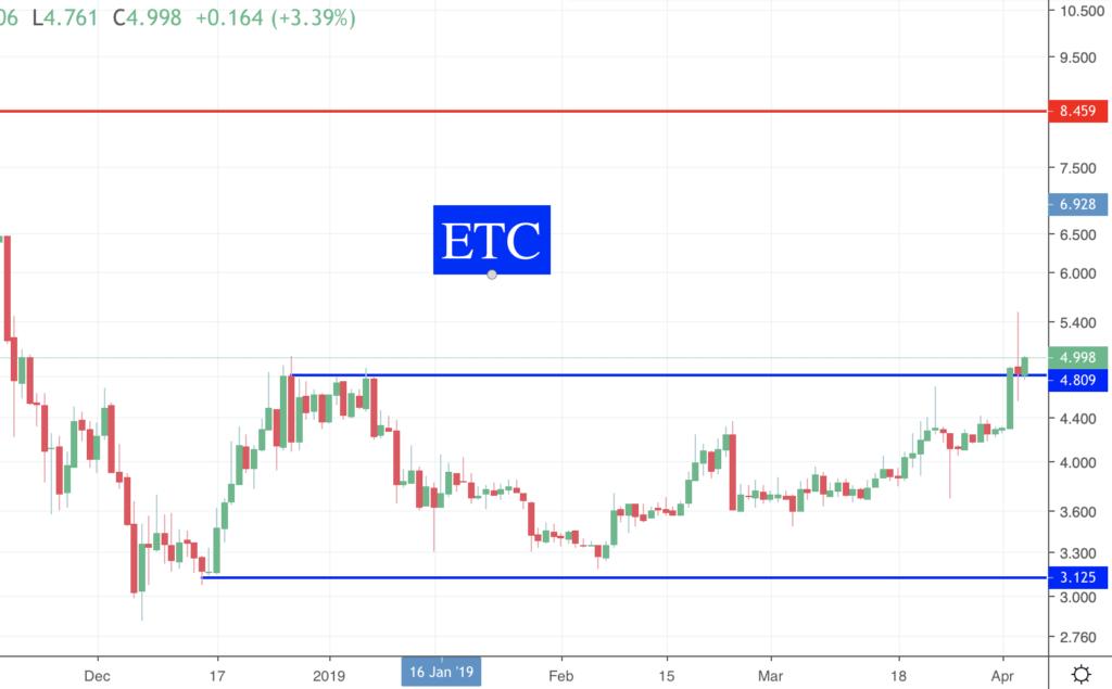 Des nouvelles des Crypto ETC