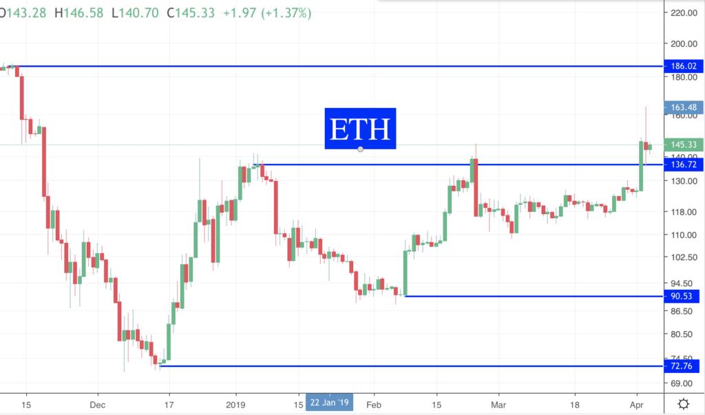 Des nouvelles des Crypto ETH