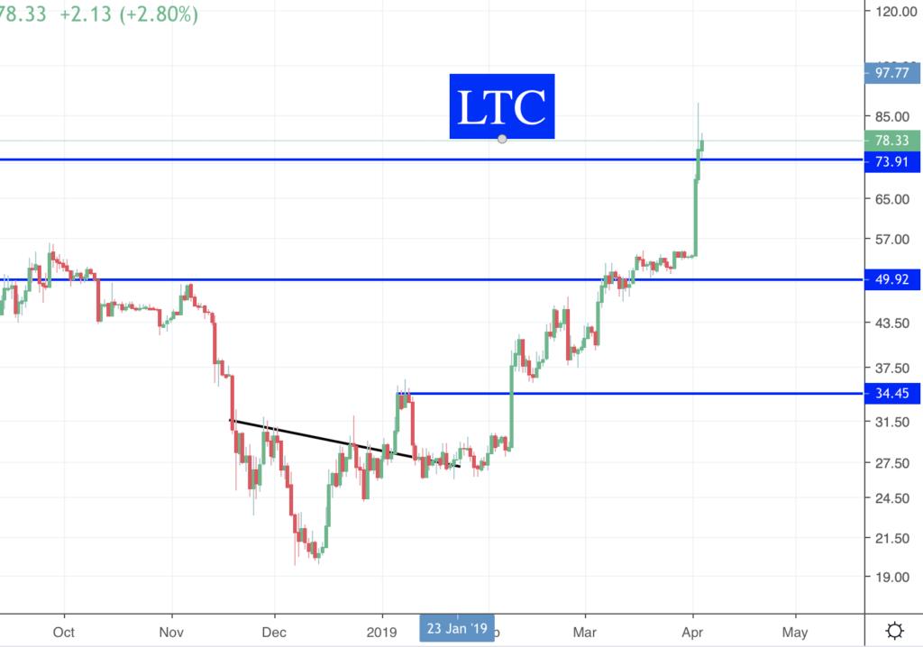 Des nouvelles des Crypto LTC