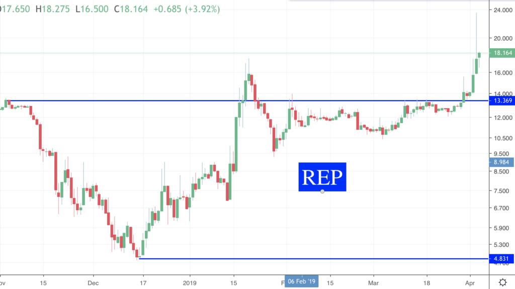 Des nouvelles des Crypto REP