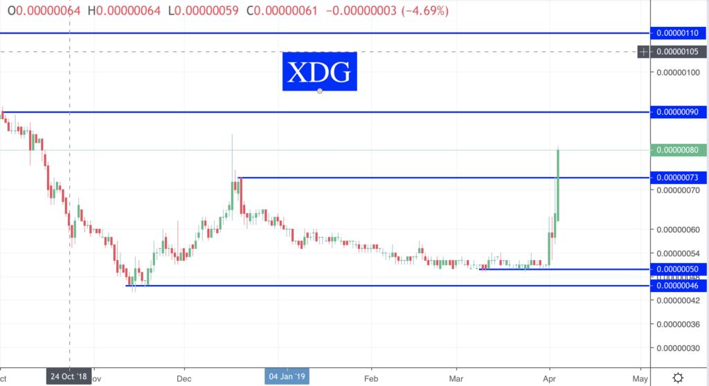 Des nouvelles des Crypto XDG