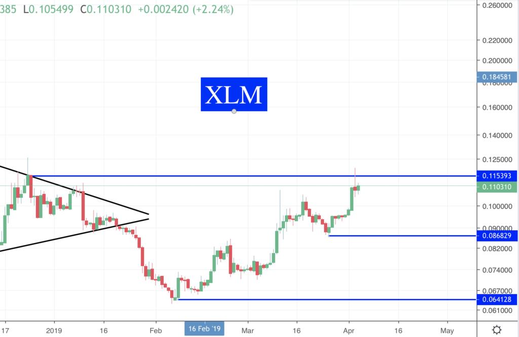 Des nouvelles des Crypto XLM