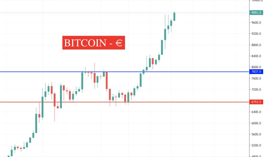 Crypto News BITCOIN
